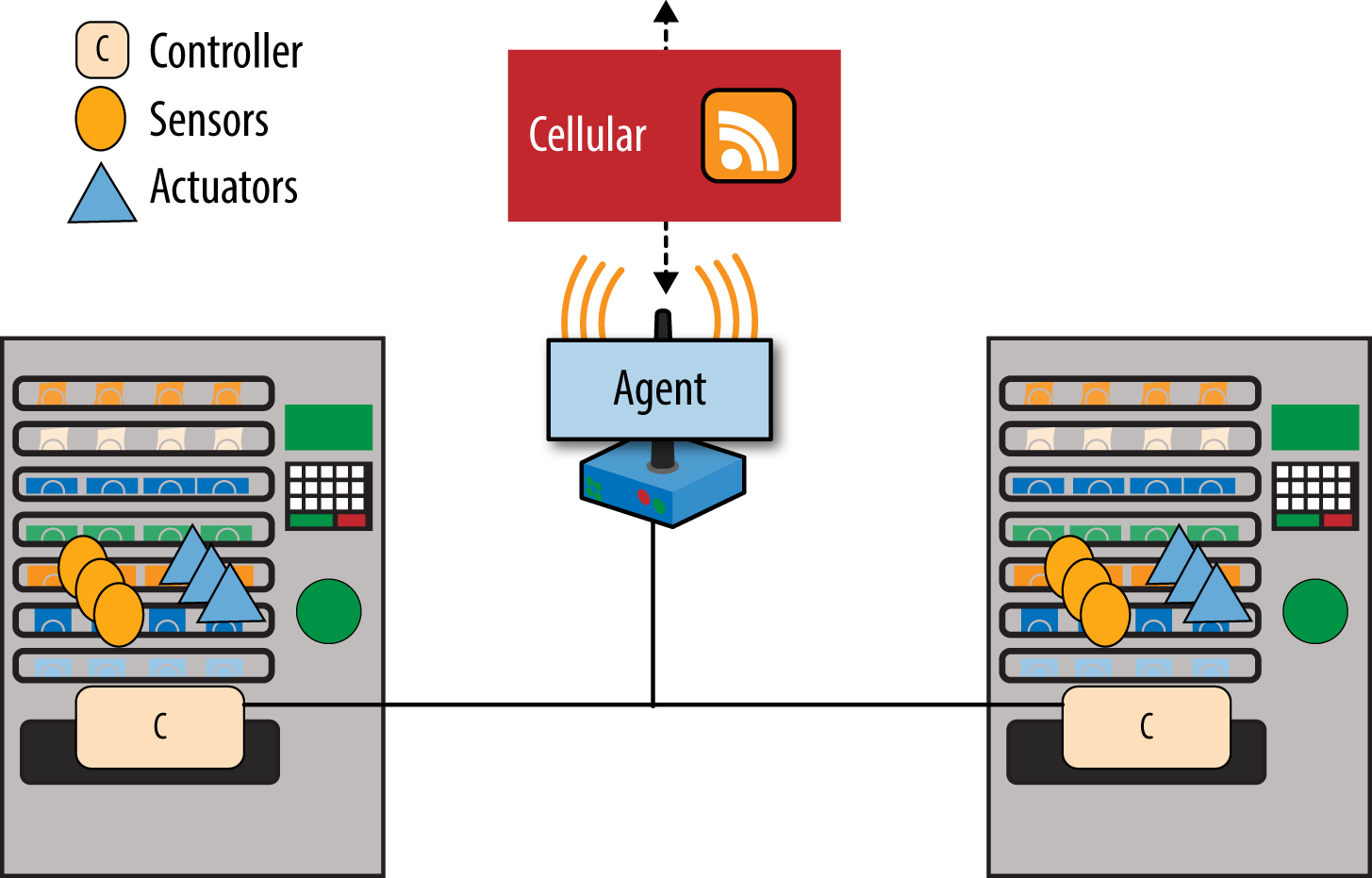 Gateway example with cellular