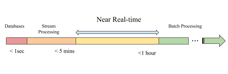 Different shades of processing latency
