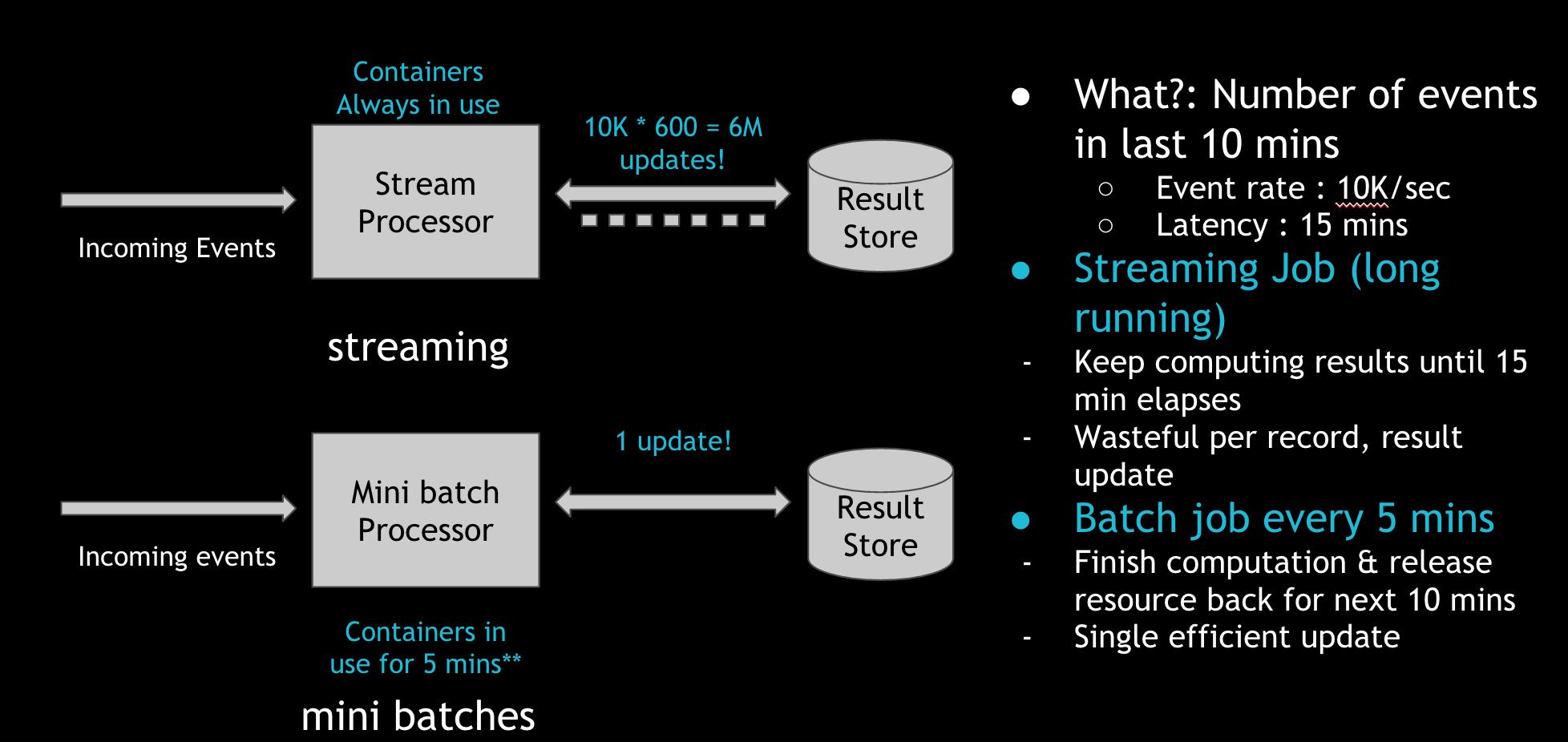 "Comparison of processing via stream processing engines vs incremental ""mini batch"" jobs"