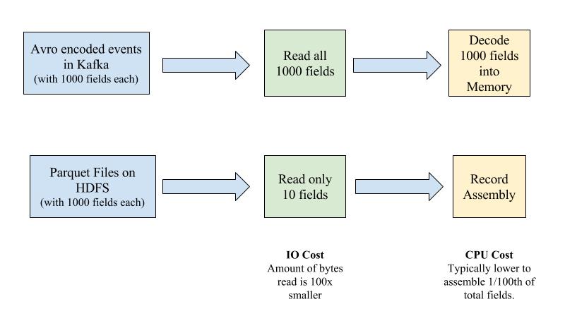 Kafka events vs. columnar files on HDFS