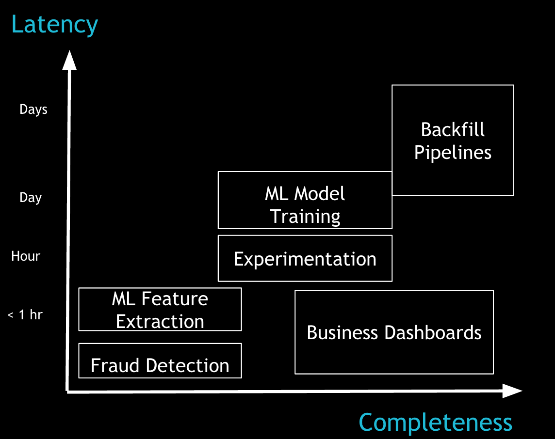 Hadoop applications on their tolerance for latency and completeness