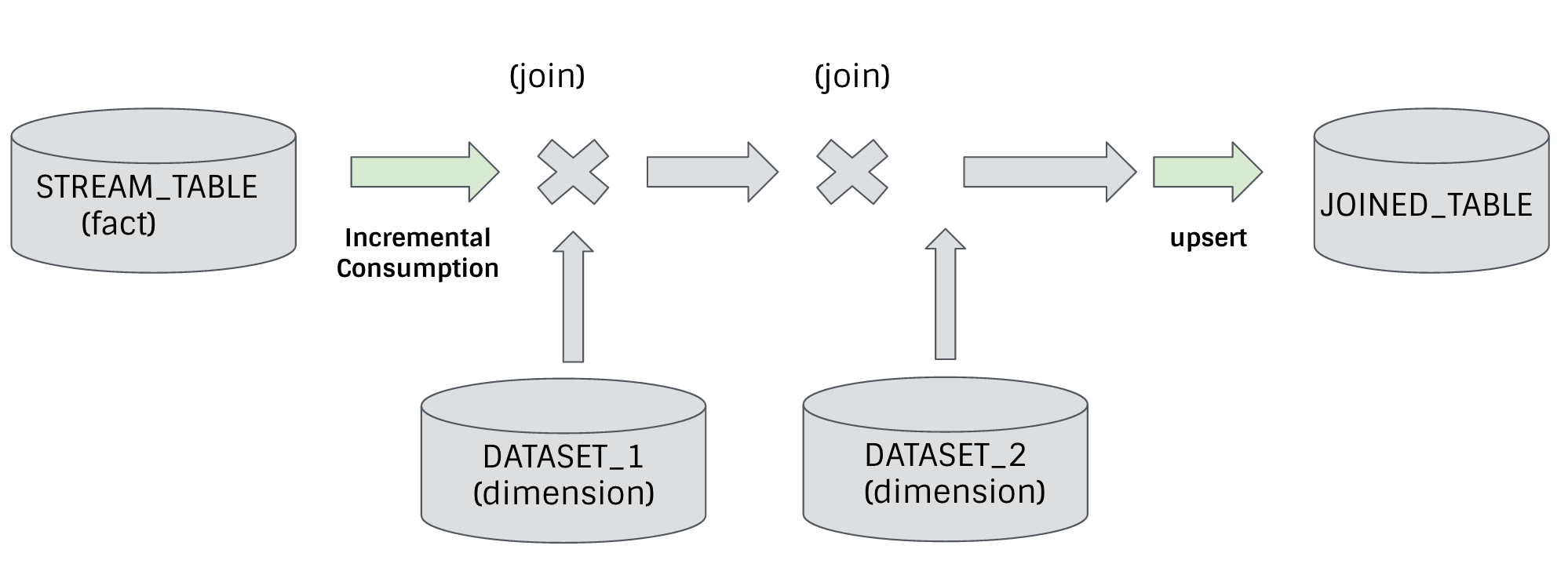 joins a fact table against multiple dimension tables, to produce a joined table