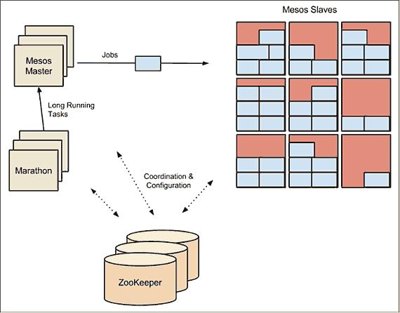 Figure 12-4. Mesos Cluster