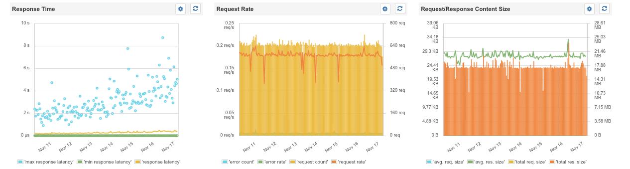 HTTP/HTTPS metrics overview