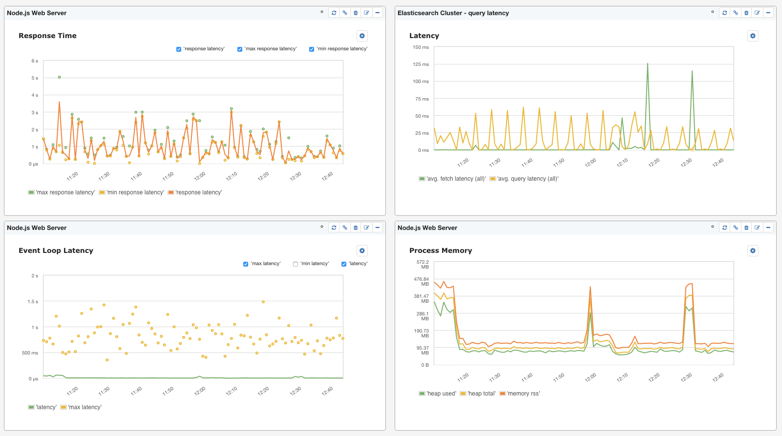 Combined dashboard of Node.js and Elasticsearch metrics