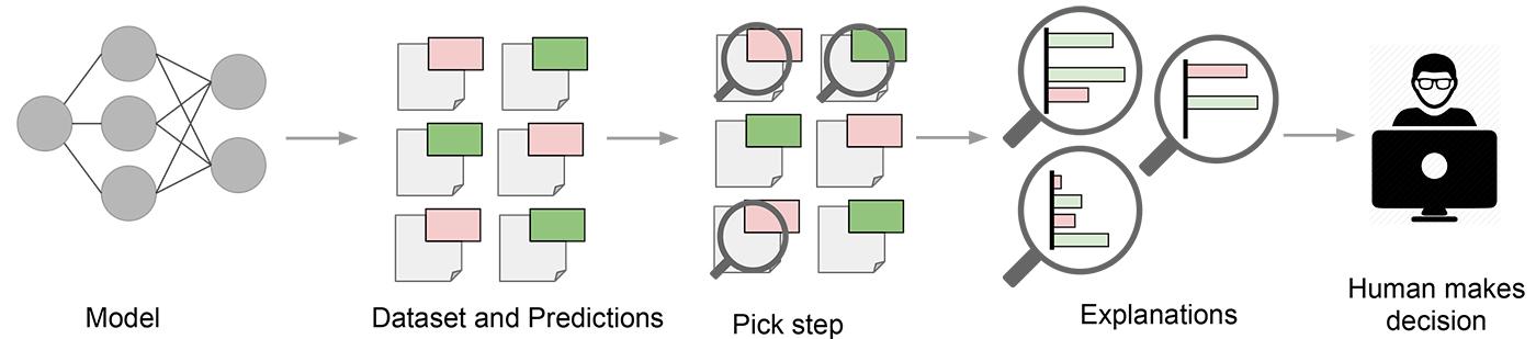 Explaining a model to a human decision-maker