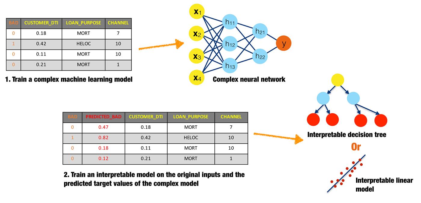 illustration of surrogate models