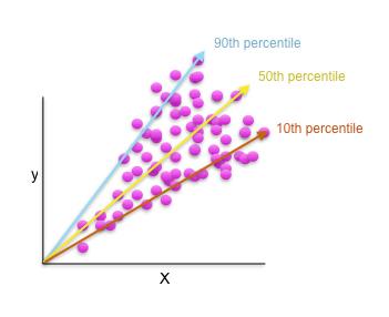 quantile regression in two dimensions