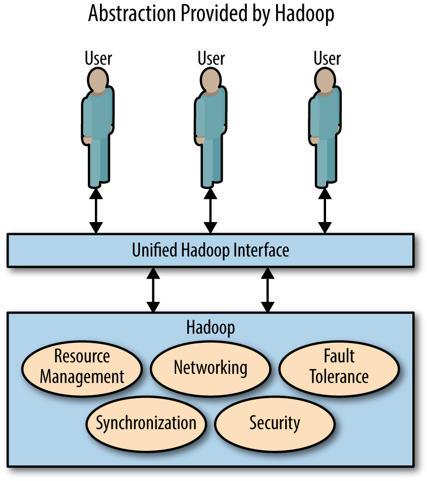 Hadoop hides the nasty details of distributed computing from users by providing a unified abstracted API on top of the distributed system underneath.