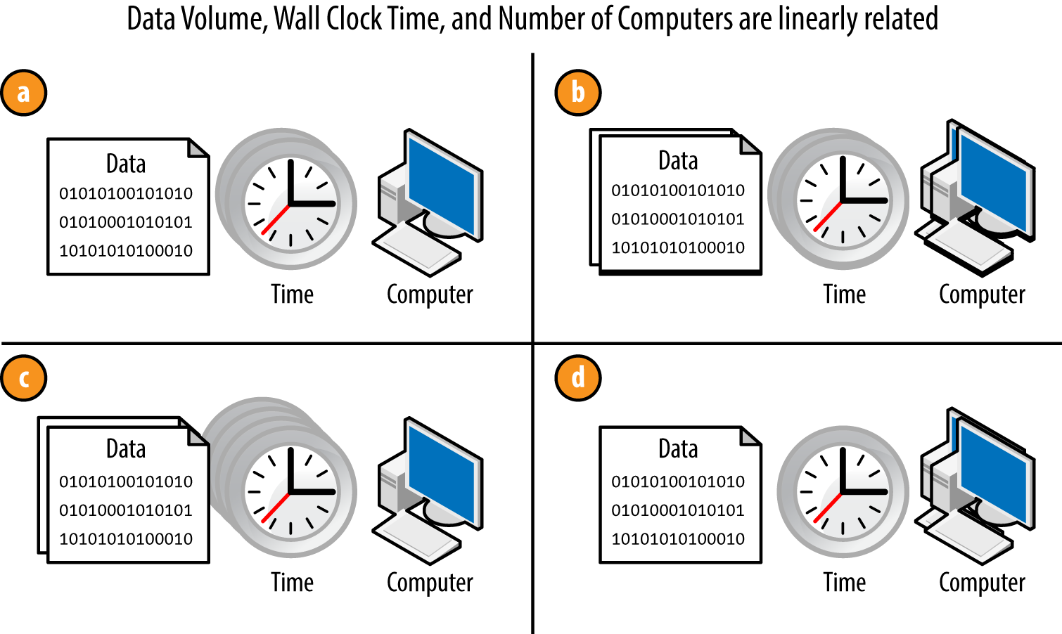 Hadoop linear scalability. By changing the amount of data or the number of computers, you can impact the amount of time you need to run a Hadoop application.