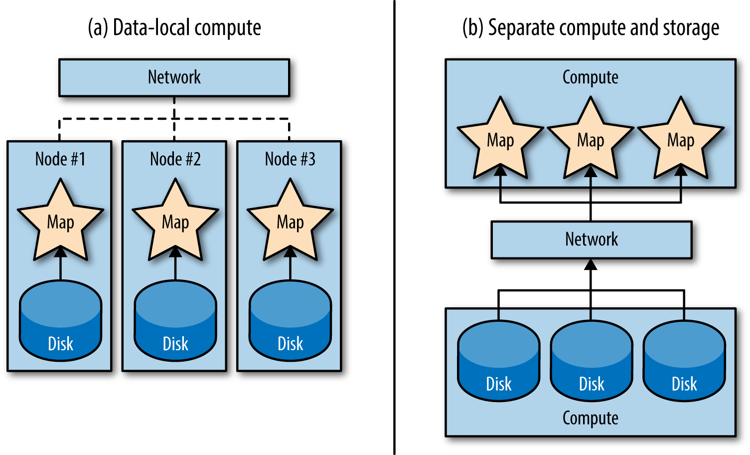 Data locality is a radical shift from separating storage and compute, which at one point had been a popular way of handling large-scale data systems. (a) In data-local compute, the map tasks are pulling data from the local disks and not using the network at all. (b) In separate compute and storage, all of the data passes through the network when you wish to process it.