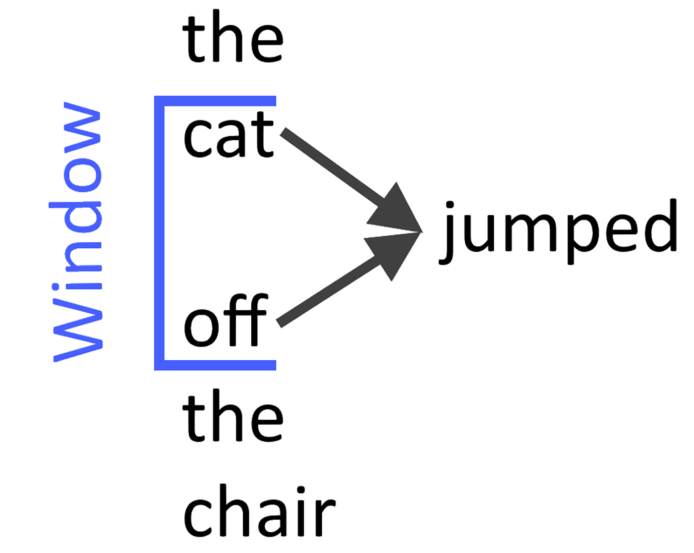 Predicting the word given its context.