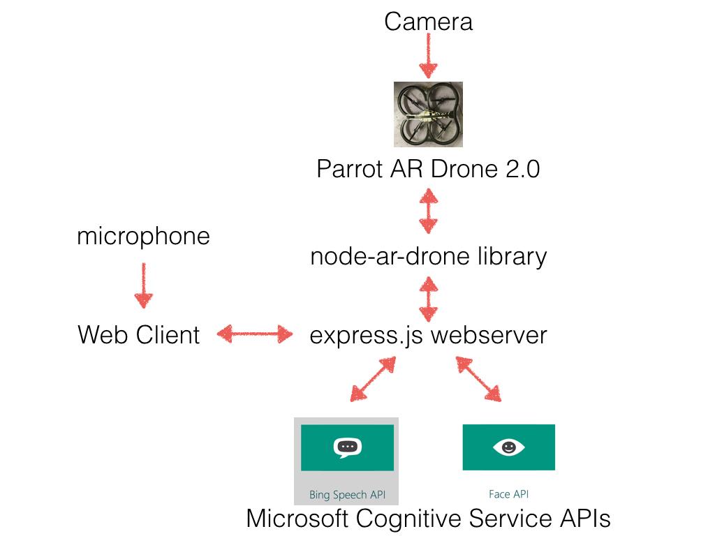 Smart Drone Architecture