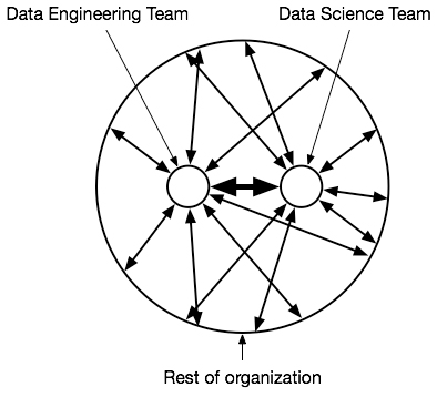 How a data engineering team and data science team should interact