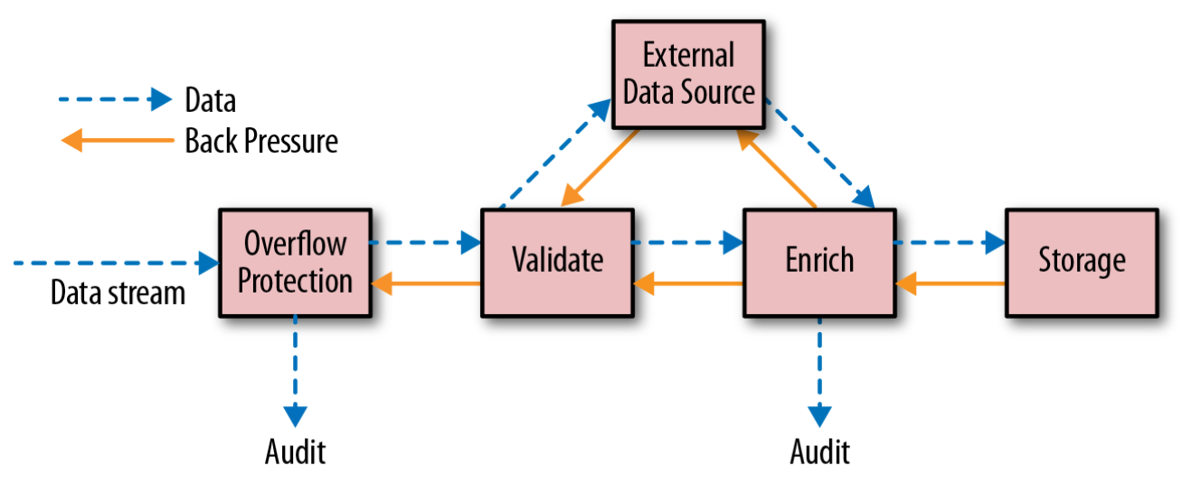 flow of data and backpressure
