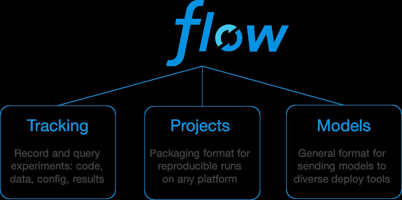 MLflow models