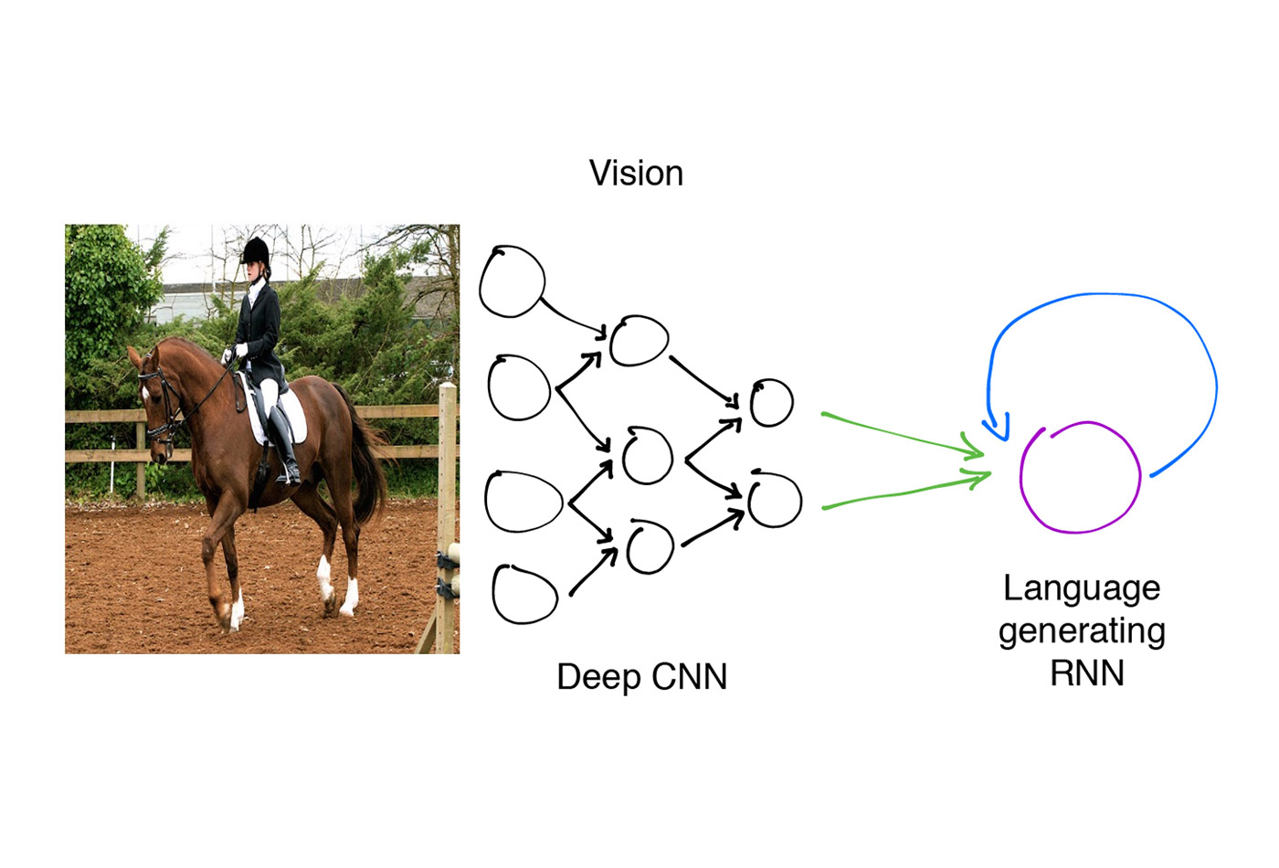 The image caption generation model.