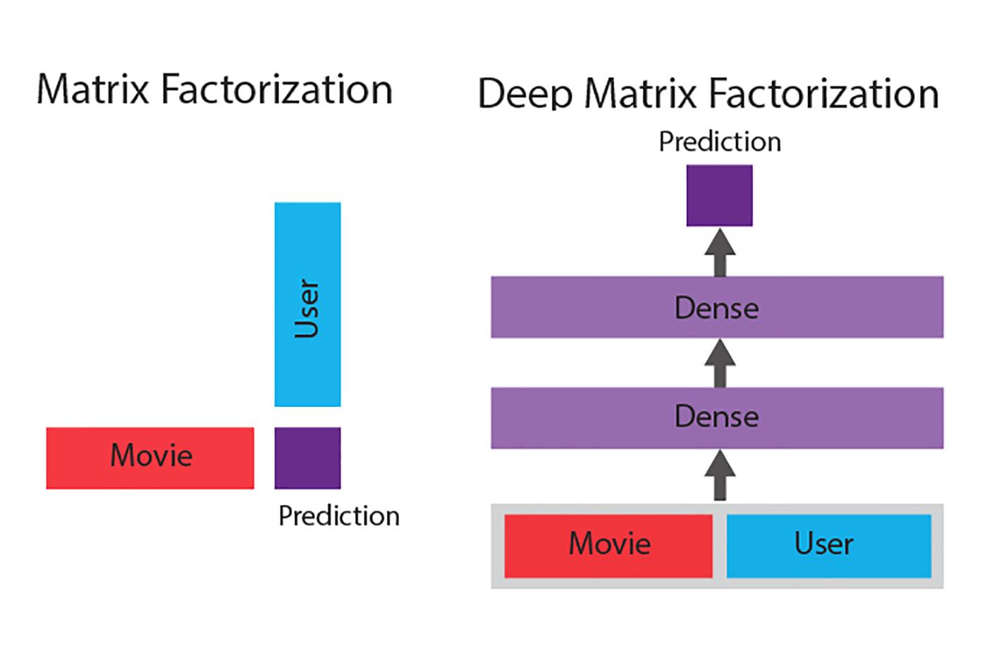 Matrix factorization vs. deep matrix factorization