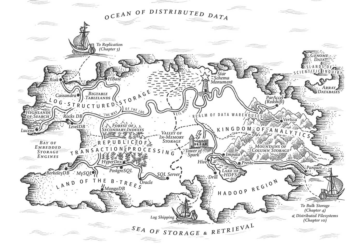 """Map illustration from """"Designing Data-Intensive Applications."""""""
