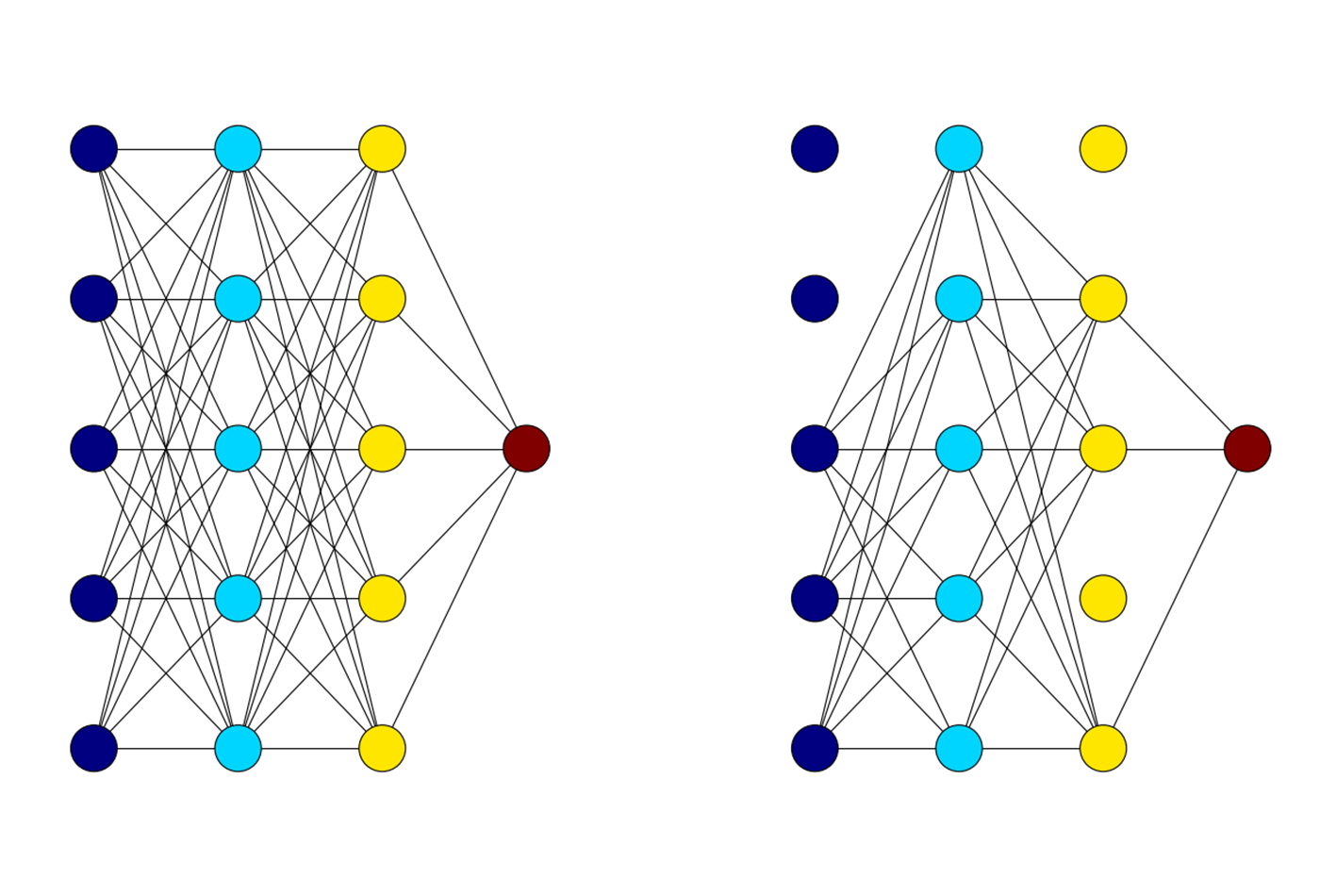 On the left: A normal fully connected network. On the right: The same network during training, with p = 0.5.