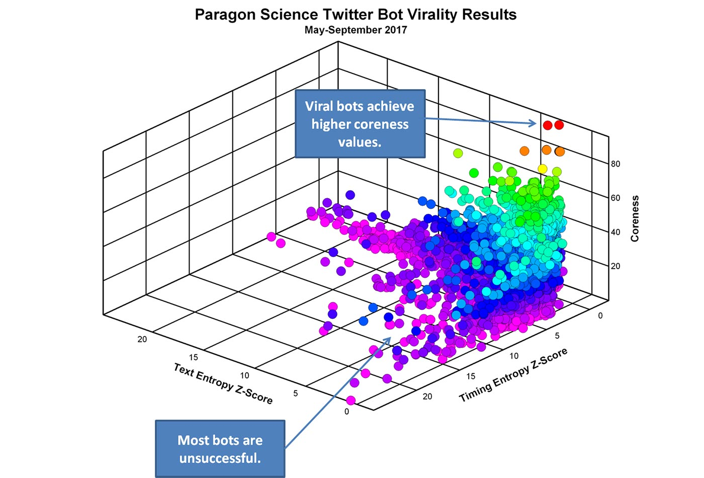 Paragon Science Twitter bot virality results