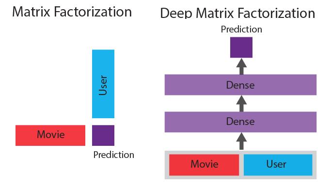 mf dmf comparison