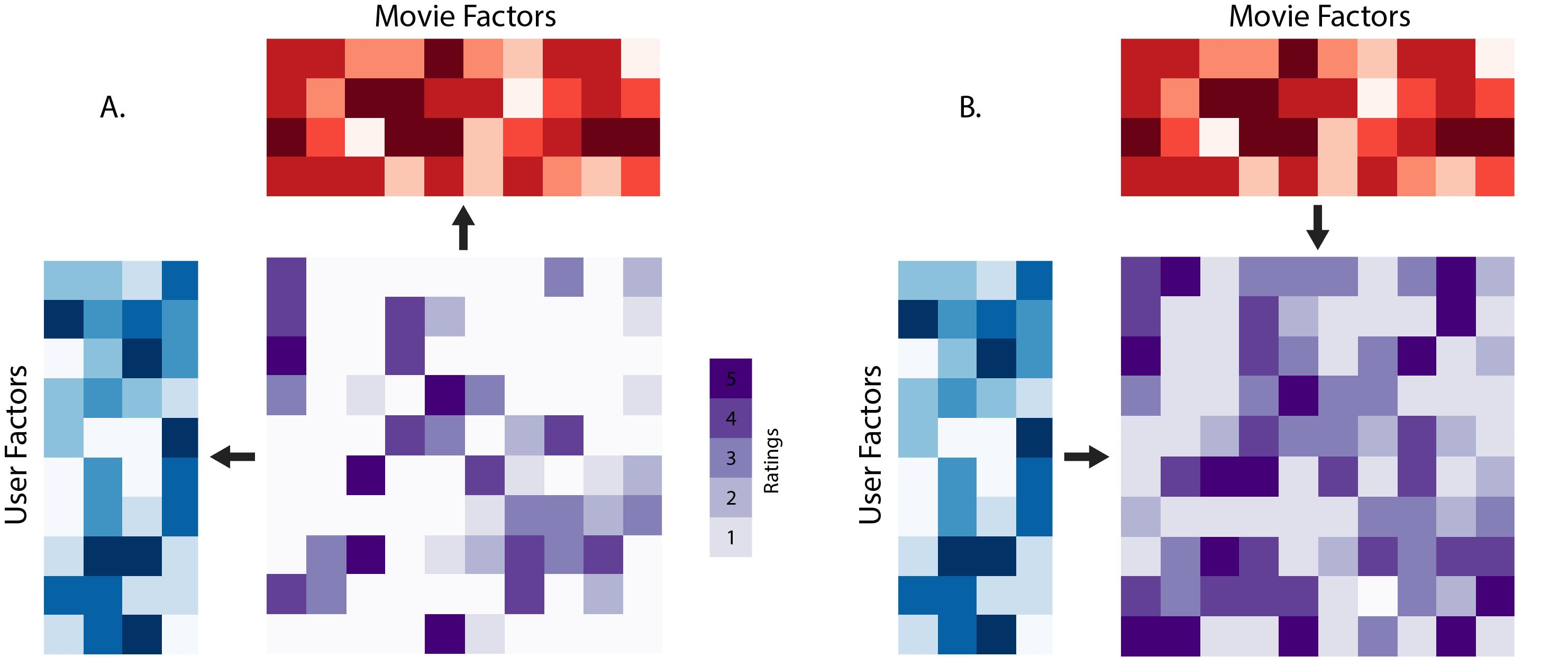 mf matrix factors