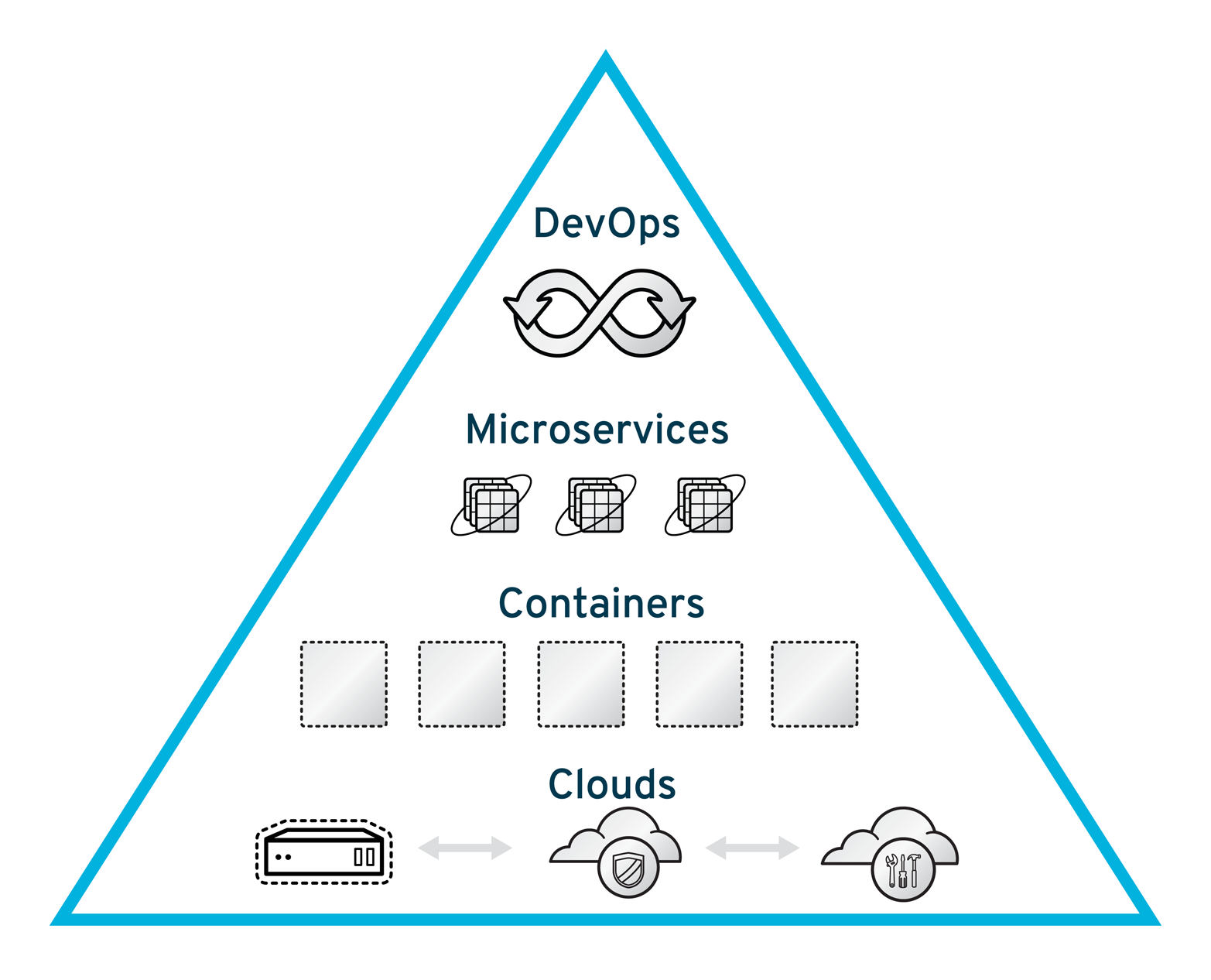 the pyramid of modern enterprise application development