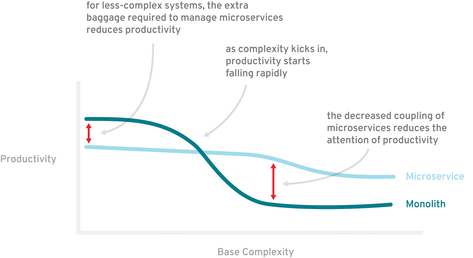 Microservices: Productivity vs. Base Complexity