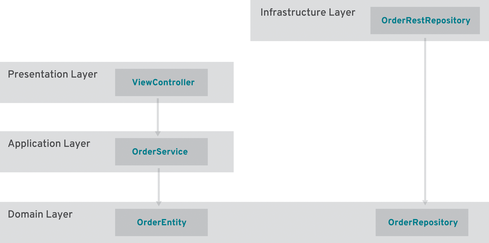 Order Management BC with layers