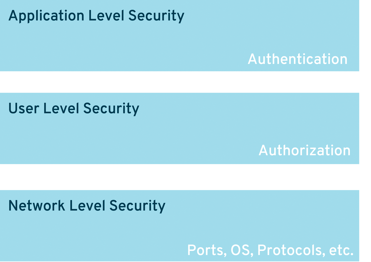 Security Layers For Microservices