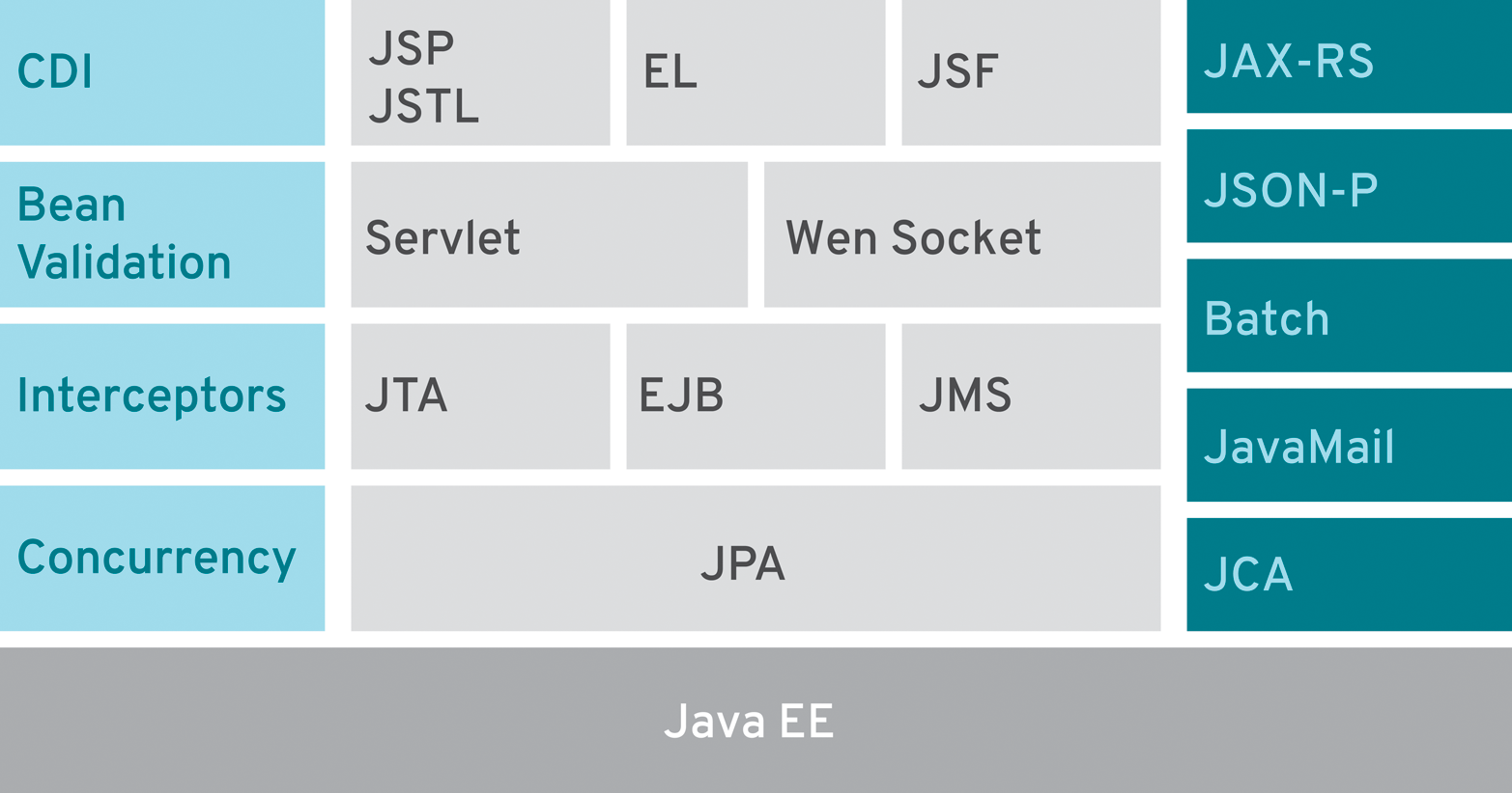 Java EE 7 At A Glance