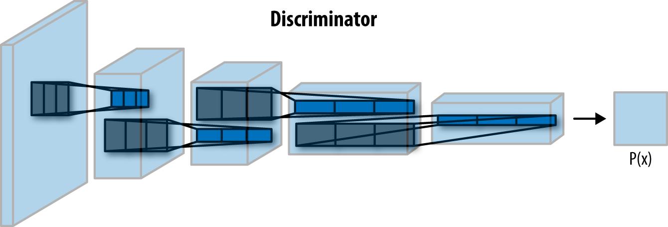 discriminator network