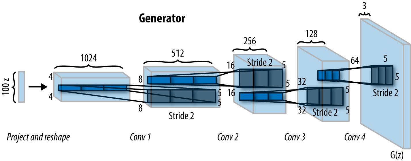 generator network