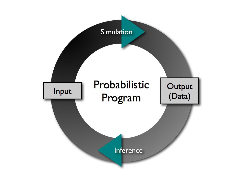 Probablistic program diagram