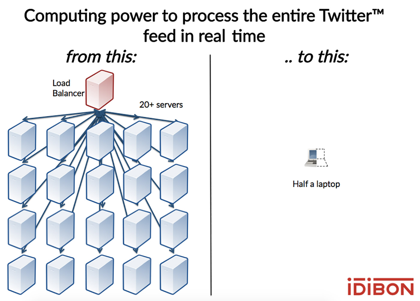 processing power