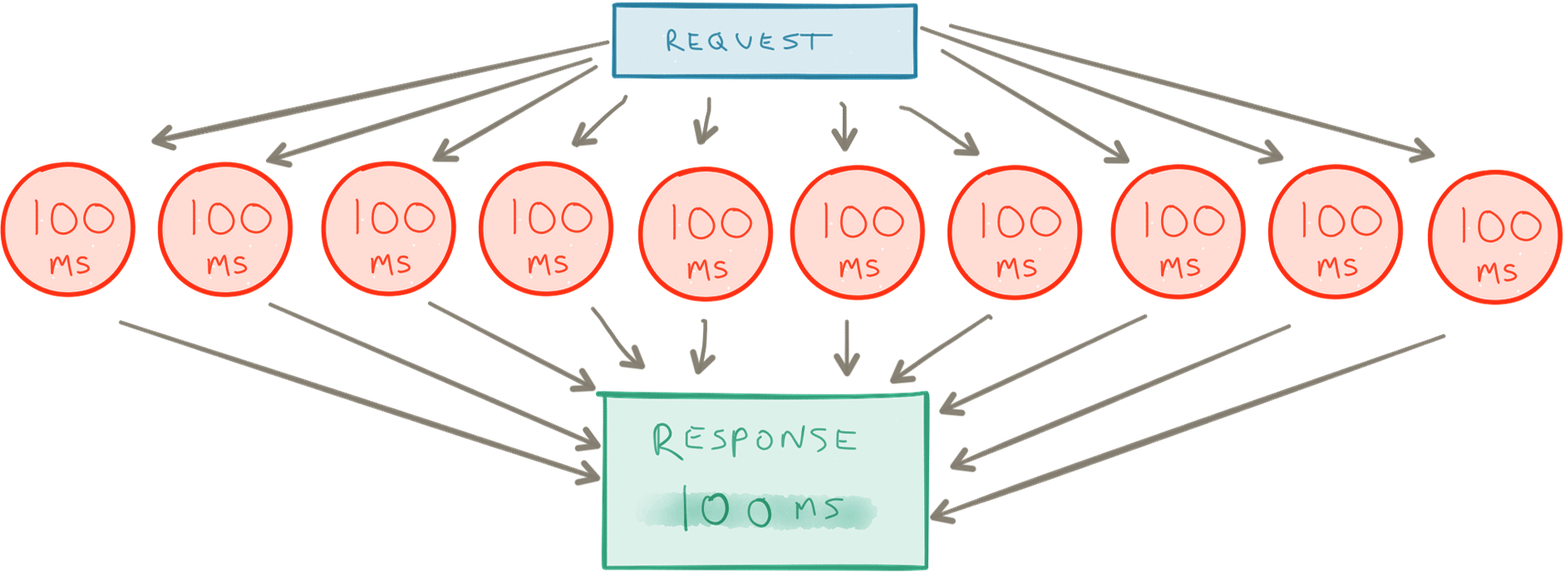 Asynchronous requests execute as fast as the slowest request