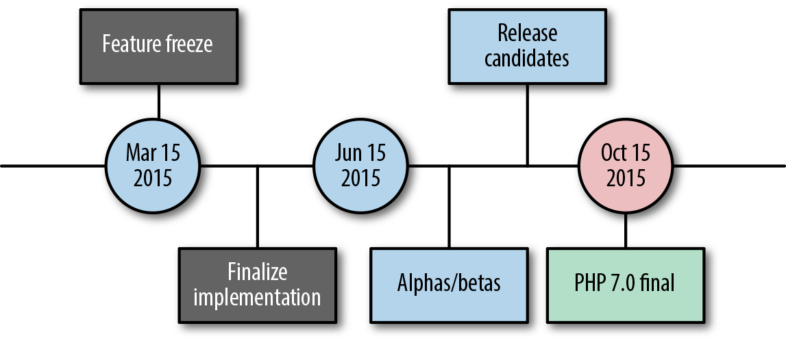 PHP 7.0 Release Timeline