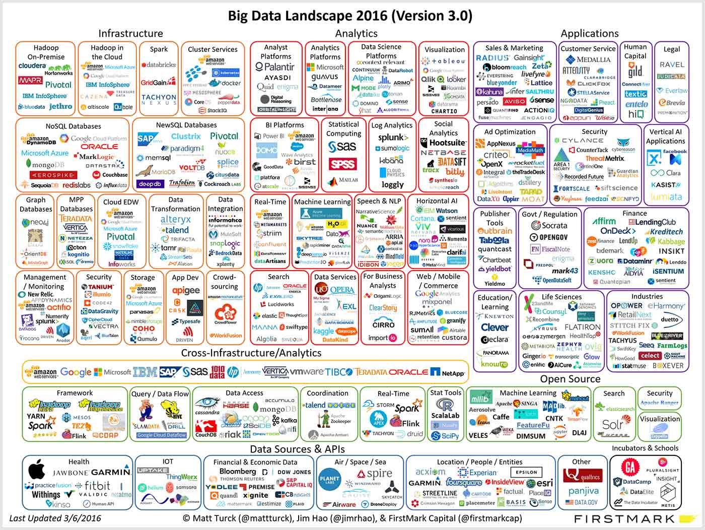 Landscape of big data applications