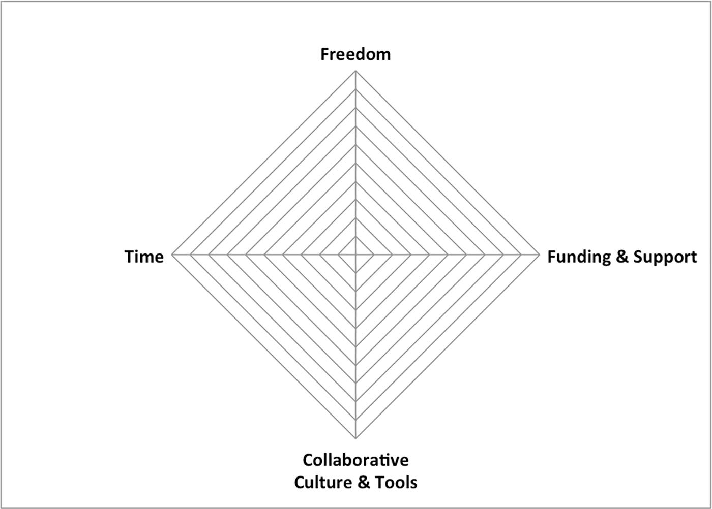 grassroots innovation program assessment model