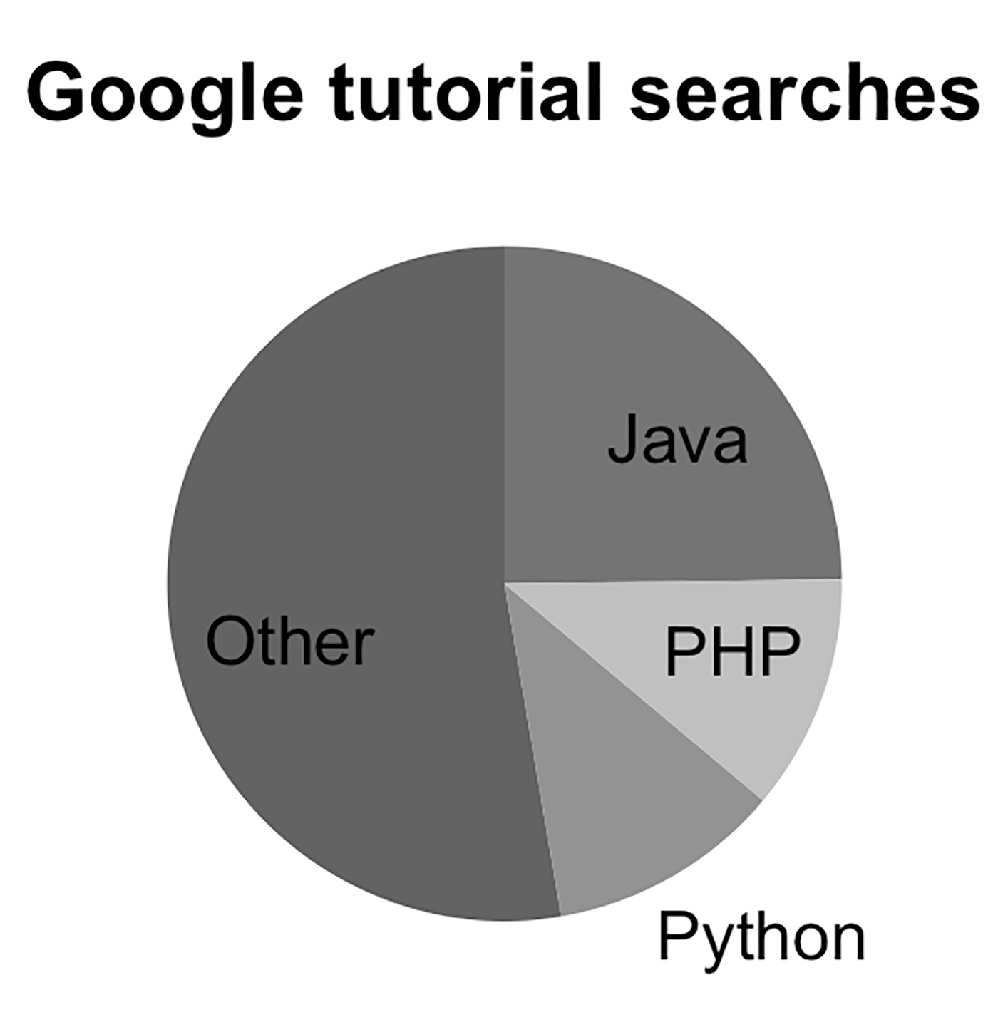 pie chart showing Google searches for programming languages