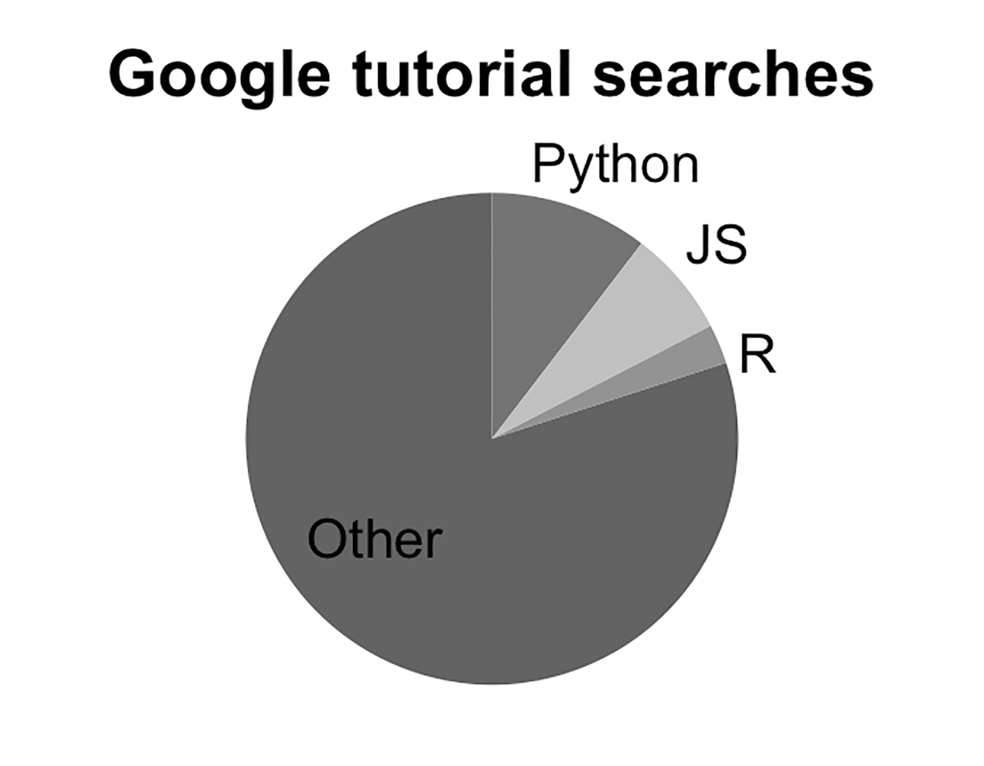 """pie chart showing Google search frequency of popular programming languages, including """"Other"""" category"""