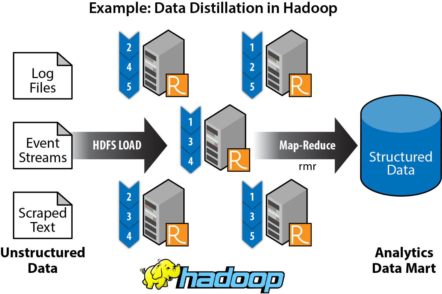 2 data distillation hadoop 800 2
