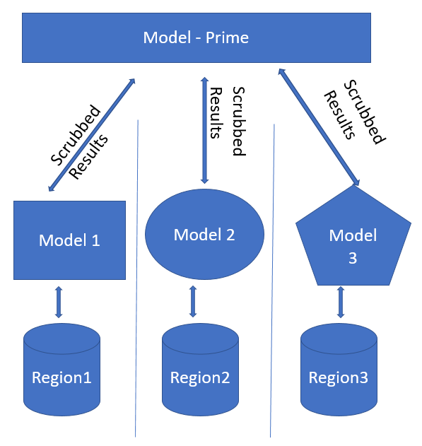 Tiered modeling models each geographic region separately