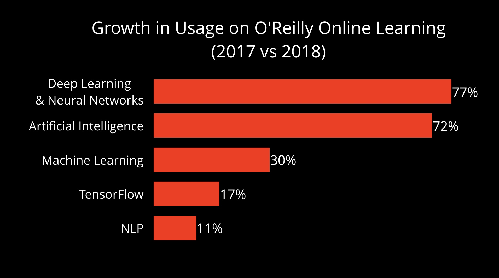 O'Reilly online learning platform deep learning content