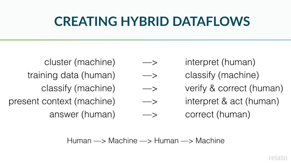 human/machine hybrid data processing