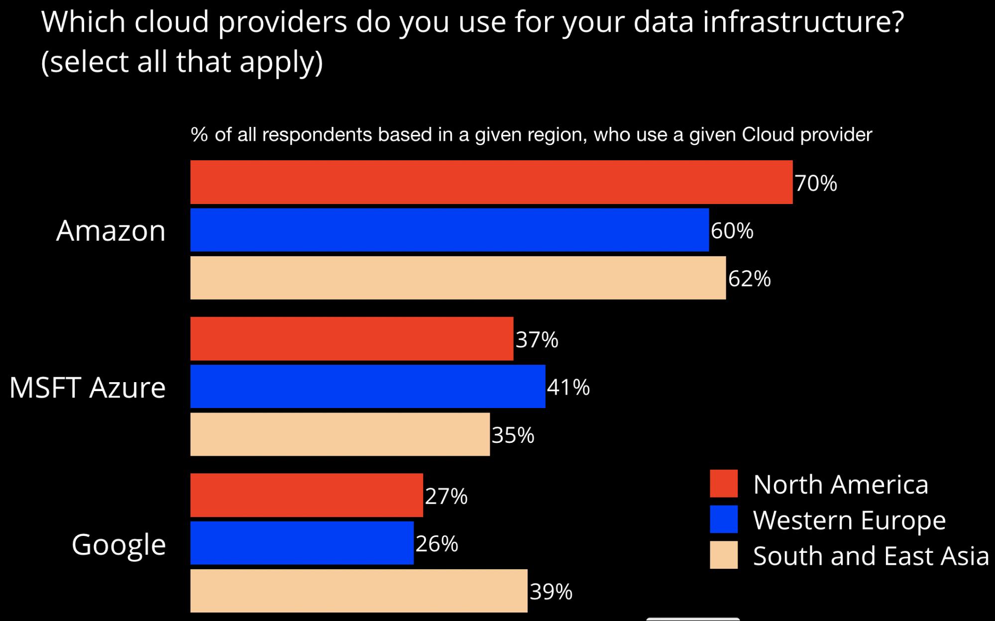 cloud providers
