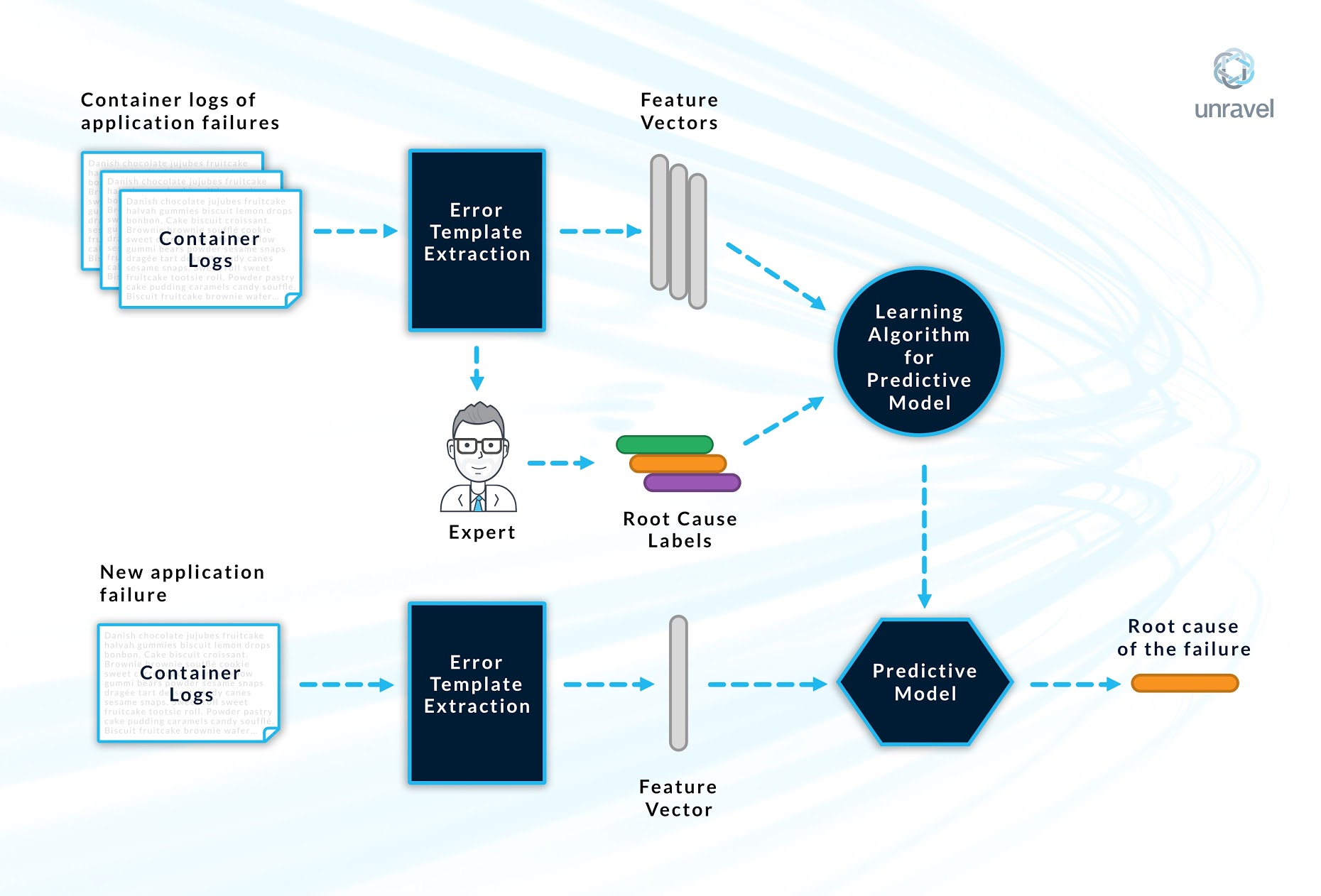 root cause analysis of Spark application failures