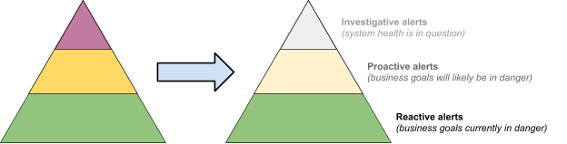 Climb down the pyramid of alerting maturity