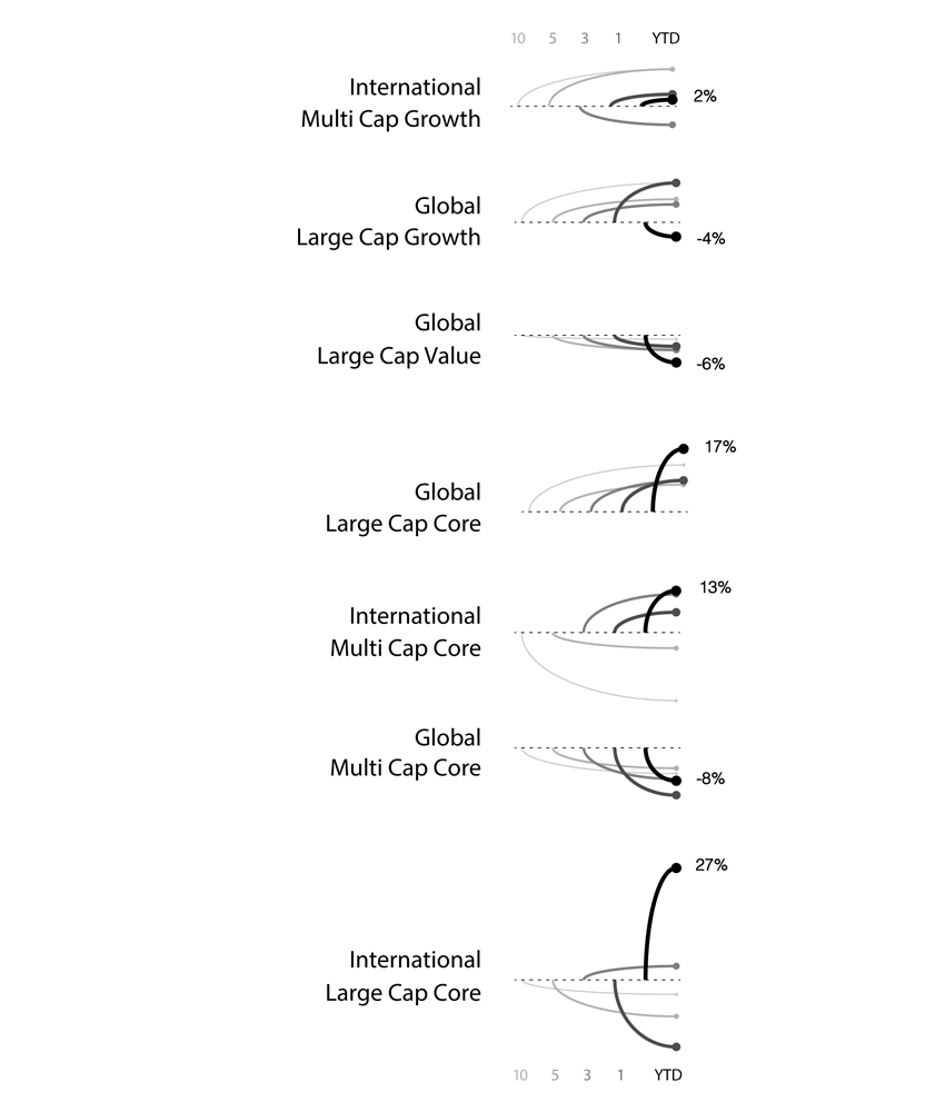 Curved line paths